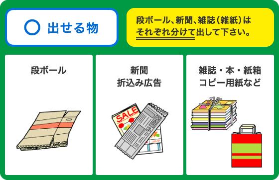 ◯=段ボール、新聞・折込広告、雑誌・本・紙箱・コピー用紙等